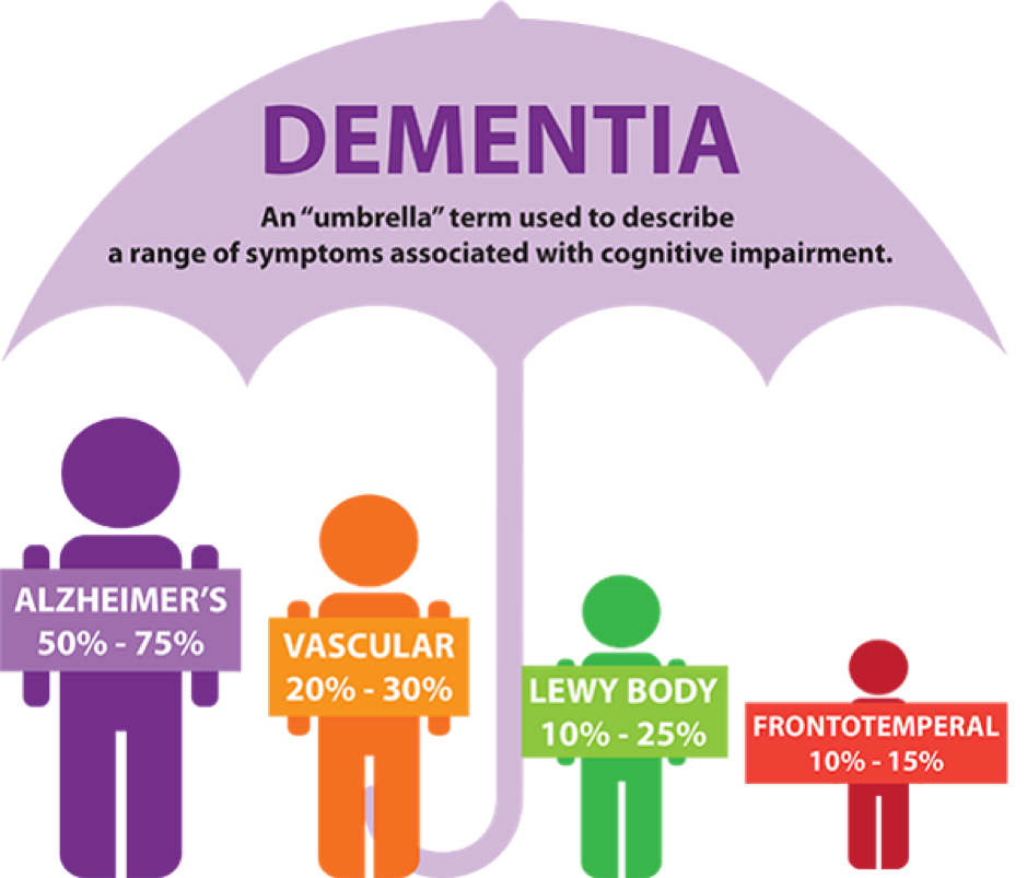 types of dementia | dementia friendly wyoming